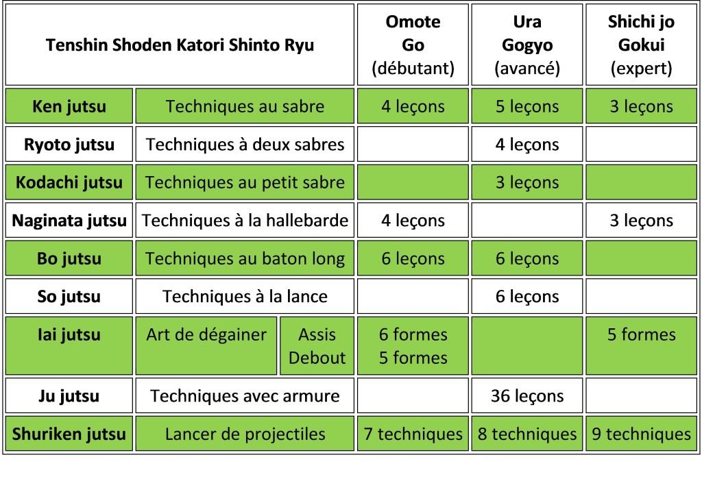 Tableau Katori Shinto Ryu